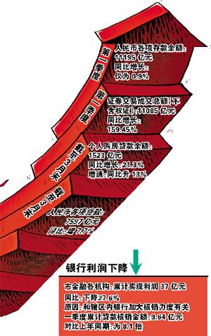 东兴证券:融资结构有望改善 头部券商将受益