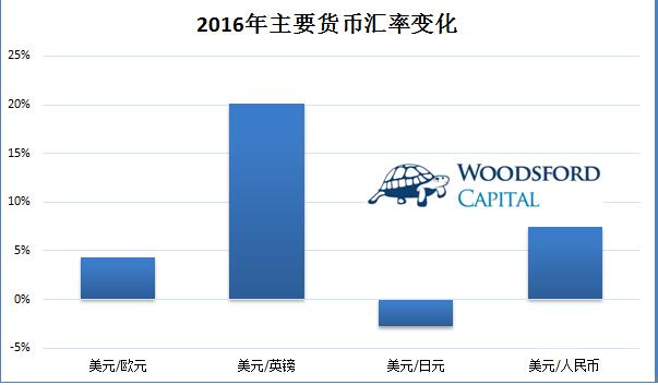 2017对全球资产配置影响深刻的几个重要趋势