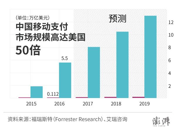 近日,美国一家独立市场调研公司福瑞斯特(Forrester Research)发布研报,对2016年至2021年的移动支付市场作出回顾和预测。结合艾瑞咨询(iResearch Global)此前对中国移动支付市场的调研报告,数据显示