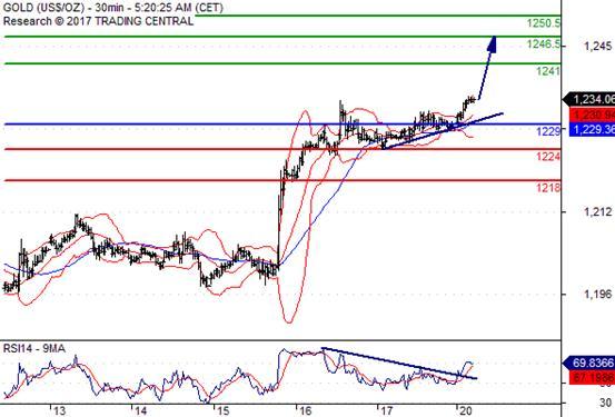 交易策略: 在 1229.00 之上,看涨,目标价位为 1241.00 ,然后为 1246.50 。