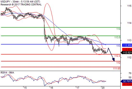 交易策略: 在 113.00 之下,看跌,目标价位为 112.40 ,然后为 112.05 。