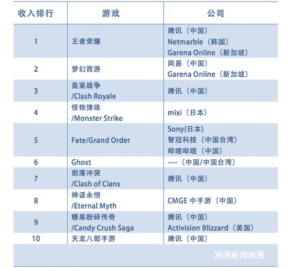 中国成最大游戏市场:全球最赚钱10款手游,中国公司占9席