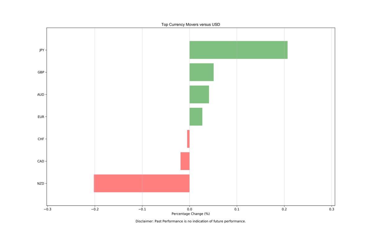 大华银行:欧、镑、日、澳、纽技术分析
