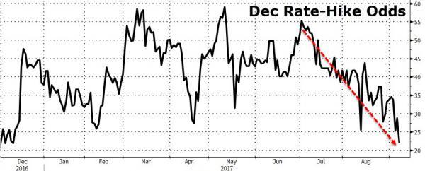 图解市场对美联储已失去信心年内再加息已遥不可及?