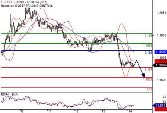 交易策略: 在 92.0500 之上,看涨,目标价位为 92.6500 ,然后为 92.9000 。