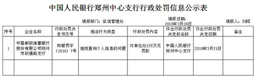 中国邮政储蓄银行郑州政通路支行多项违法违规事实连遭行政处罚