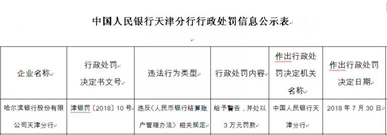 中国经济网北京8月3日讯 近日,中国人民银行天津分行网站发布行政处罚信息显示,哈尔滨银行股份有限公司天津分行违反《人民币银行结算账户管理办法》相关规定,给予其警告,并处以3万元罚款。