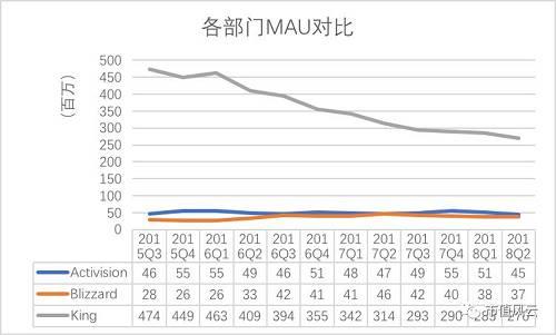 整体来看,公司的总月活跃用户量流失严重,由2015Q3的5.48亿下降至2018Q2的3.52亿人次。当游戏热度逐渐褪去,这显然对于靠用户吃饭的King来说是不利的。