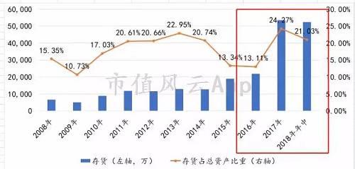 存货周转率近期亦是直线下跌。
