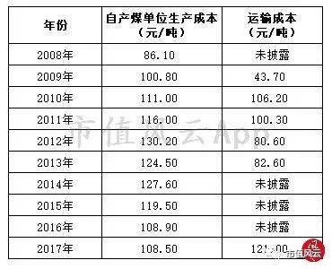 (来源:中国神华历年年报)