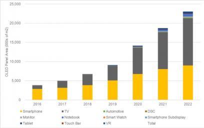 2022年,OLED单位出货量将始次突破10亿片。固然OLED电视将实现迅速添长(从2017年的170万单方板到2022年的1310万单方板),但其照样只是OLED市场的一幼局部,并且也是整个电视市场(每年约2亿单方板)的一幼局部。