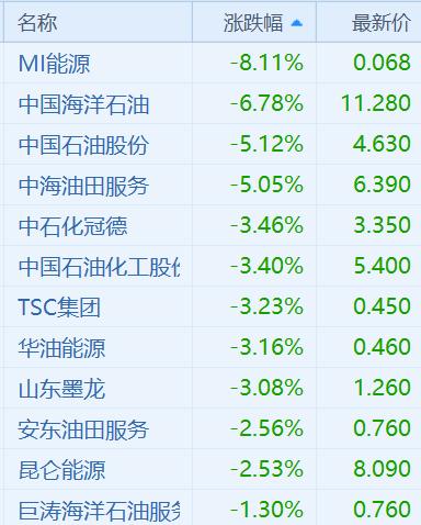 """不过瑞银最新通知称,中国三大油股价已跌至最差情况,均予""""买入""""评级。该走预期中国三大油企股价已逆映永远布兰特油挨近每桶55美元程度的因素,且该等股份市值已处于或挨近该走预期的最差情况,认为属入市机会。"""