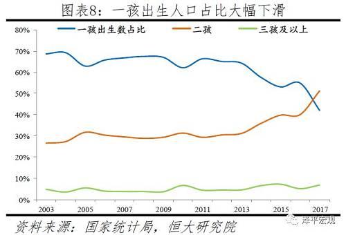 育龄妇女周围已见顶下滑,2030年20-35岁主力育龄妇女周围将比2017年缩短31%,其中20-35岁生育兴旺期妇女将缩短44%,后续出生人口恐将大幅下滑,展望2030年将降至1100多万、较2017年缩短1/3。在修整人口普查数据中的矮龄人口漏登后,吾们推想了1982-2030年育龄妇女情况。1982年中国15-49岁育龄妇女周围为2.5亿,到2011年达3.8亿人的峰值,2017年降至3.5亿,展望到2030年将降至3.0亿。其中,20-35岁的主力育龄妇女从1982年的约1.2亿添至1997年1.9亿的峰值,到2017年降至近1.7亿,展望到2030年将降至1.1亿;25-30岁生育兴旺期妇女2017年约7200万,展望到2030年将降至约4100万,降幅约44%。在此背景下,展望2030年出生人口将降至1100多万。