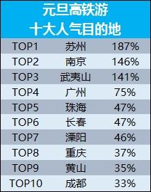 """哪些城市居民的平均消耗最高?从现在预订元旦国内跟团游、解放走的单次人均消耗望,国内游人均消耗约有10%的添长,""""消耗力前十强城市""""挨次为北京、杭州、天津、深圳、厦门、相符胖、太原、广州、济南、无锡。这些城市元旦旅游单次国内游人均消耗超过2800元,北京、杭州超过3000元。"""