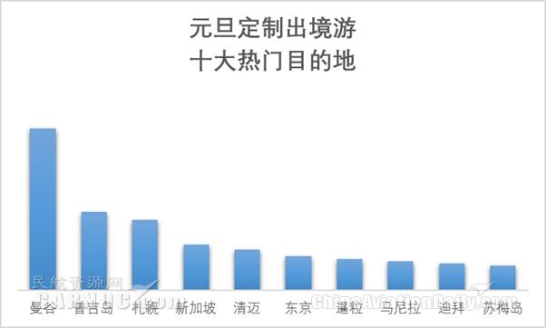 中国游客越来越喜欢玩、会玩,玩的花样越来越众,包括极地、极光、潜水、登山等主题旅游产品人气越来越高。携程宾客时间最长的跨年旅游是25天南美