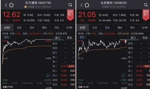 创投板块也持续活跃,通产丽星强势封板,近1月股价大涨130%,张江高科涨近7%。