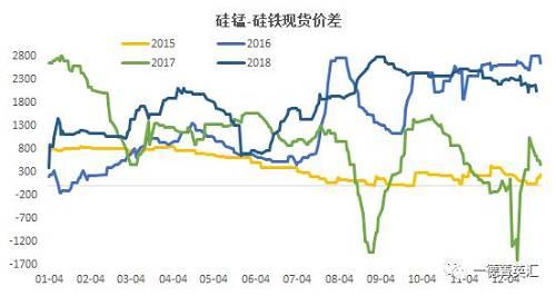 硅锰-硅铁的现货价差上周末2050,位于历史数据的87%,整月消极200点。05相符约的期货价差上周末1586,位于历史数据的93% ,12月团体上涨200点。