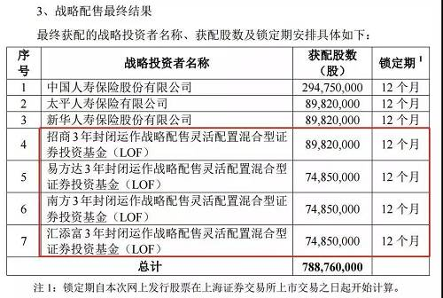 中国人保11月16日上市后,连续录得5个涨停,11月23日打开一字涨停板之后依旧大涨9.94%,随后,中国人保股价开始回调,截止1月2日收盘价为5.28元,相比3.34元的收盘价累计上涨58%。
