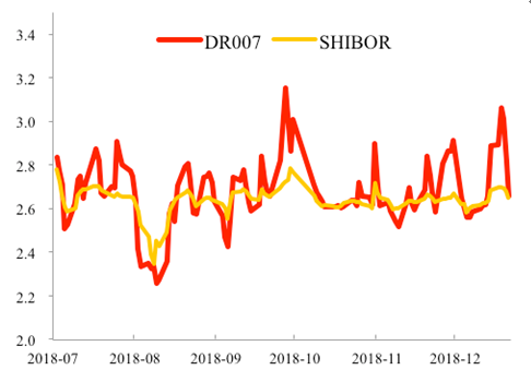 数据来源:Wind,北京大学经济政策钻研所
