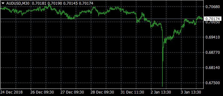 """""""市场人气略微转向正面,因此我们看到日元走软,澳元上涨,""""CMC Markets市场分析师Margaret Yang表示。"""