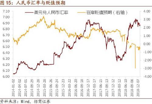 美元指数上周冲高回落最终出现小幅贬值,目前仍维持在97下方,新兴市场与亚洲货币则均出现小幅贬值,近期避险情绪升温不利于其货币表现。