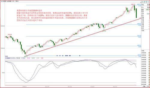 4、中国政策导向及预计经济表现