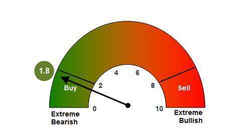 美银美林的分析师指出,自去年1月以来,全球股票市场已经损失了19.9万亿美元,并且在过去六周有840亿美元流出股市,创出最高流出纪录。随着2767家美国和全球企业中有2055家处于熊市,现在或许是买进的时候了。