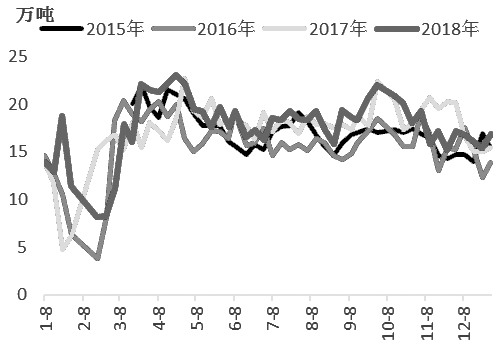 图为历年上海建材终端采购量变化