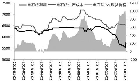 2018年11月底以来,由于PVC库存处于低位,企业存在一定的挺价意愿,加之市场整体氛围向好,PVC期货价格出现止跌企稳态势。从技术上来看,PVC已经呈现振荡上行的走势,上涨趋势已经形成。