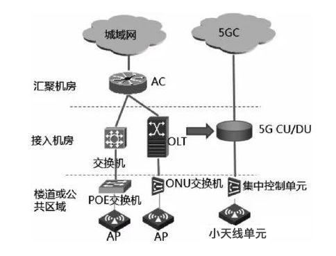 家庭、小商铺等场景中基本都会部署个人购买的无线路由器设备,联接方式一般为FTTH+私人WiFi,即将无线路由器连接到运营商的ONU设备上,后期改造时可将室内的无线路由器改造为室内一体化小基站,利用PON网络上联至接入机房,进而回传至5G核心网即可,从而实现快速部署。