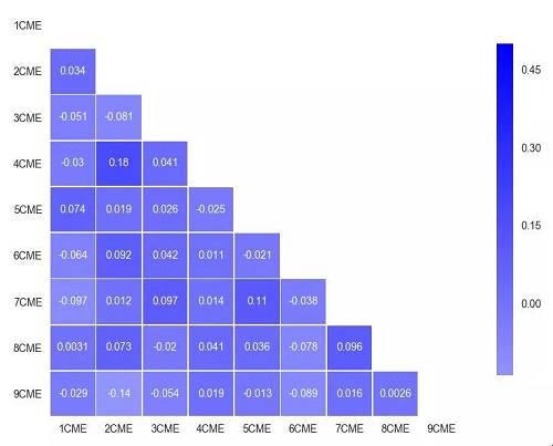 图7 期货到期前7天的CME的相关性矩阵图片来源:Cindicator