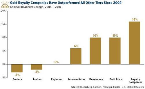 同一時期,許多黃金初級和高級生產商卻在苦苦掙扎。 不過,Paradigm寫道,黃金股就像彈簧,如果黃金出現10%或更大幅的反彈,黃金股的表現應當會優於黃金。