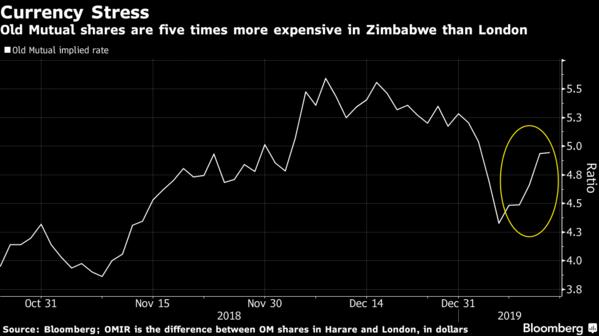外汇稀缺导致燃料、面包和药品等商店外面排起了长长的队伍,导致这个非洲南部国家的物价飙升。该国警方周一(1月14日)与首都哈拉雷的抗议者发生了激烈的冲突,因为政府在周末将汽油价格翻了一番,上涨至每升3.31美元(每加仑12.58美元),这是世界上最高的汽油价格。