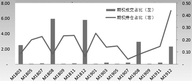 图为豆粕期权成交/持仓月间分布(相对期货%)