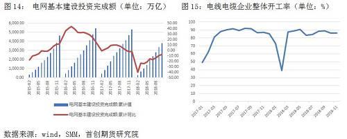 【2019拥有色年报】铜:冶炼产能扩张施压 铜价或前高后低