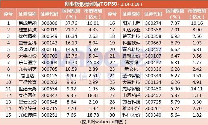 创业板股票涨跌(1.14