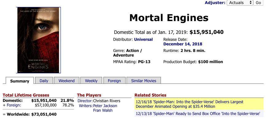 """彼得・杰克逊特效""""神""""片《掠食城市》没能大爆,纯视效片不再灵了?"""