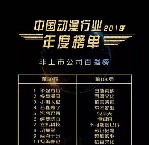 """在2018年12月20日的""""2018ACGN峰会""""上,主办方三文娱发布了中国动漫公司百强榜,在榜单排名上,快看漫画摘得榜眼位置。第一名为新三板上市公司华强方特。作为中国最大的漫画平台,本次上榜,除了证明快看漫画国漫领军企业地位的夯实,也标志着中国漫画行业的崛起。"""