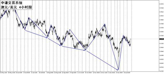 国学金融讲师团 一周市场分析