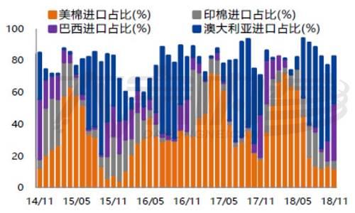 资料来源:wind,东海期货