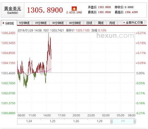 美元遭抛售,金价逼近1305有望走出一段中期行情;金银共振白银牛市被看好