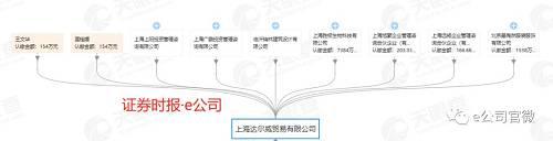 证券时报·e公司记者注意到,上海胜极成立于2016年1月8日,张淑琴为其法人代表,展麗(香港)有限公司则是100%控股上海胜极。同时,由张淑琴担任法人代表的上海广鹏投资等也是上海达尔威股东之一,而众多媒体曾报道,张庭原名张淑琴。