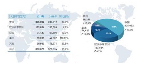 图为华为2017年销售分布情况(来源:华为年报)