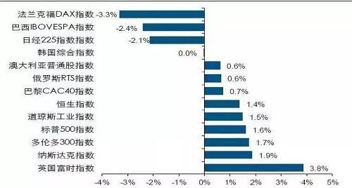A股春节休市期间,美股6个交易日(2月1日-2月8日),道琼斯指数收涨0.43%,纳斯达克指数收涨0.23%;港股2月4日-2月8日算计