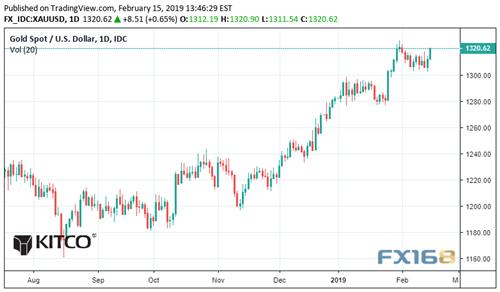 下周展望:美元涨势来到最后关头黄金势将在对决中胜出,炒外汇哪个平台好