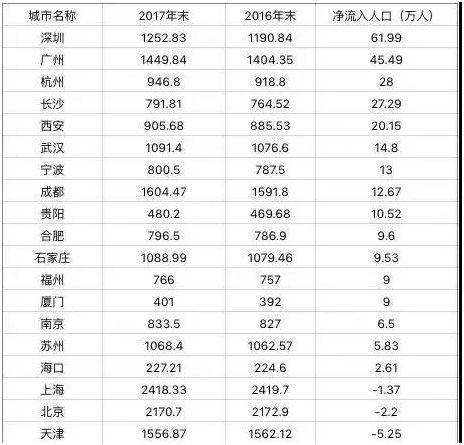 2017年12月,广州启动新一轮高层次人才认定工作,同时5年内将投入约15亿元,为高层次人才提供住房保障、医疗保障、子女入学、创新创业、资助补贴等方面的优渥待遇。