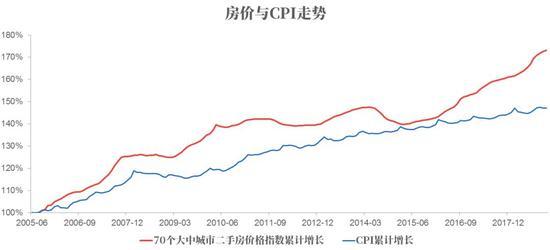 经济学家建议卖房子买股票?房价能持续跑赢通胀吗?