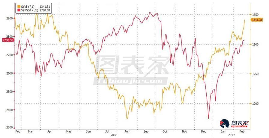 或許黃金只是作為一種普通的商品交易:畢竟,不僅標普指數在12月開始飆升,WTI也是如此,從40美元的多年低點反彈到現在55美元以上。 鈀金的近期記錄更加驚人:鈀金價格自8月份以來飆升超過50%,名義價格超過黃金,並因供給短缺而創下歷史新高。