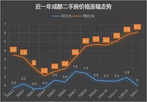 卖房炒股的时候到了?然而上海、杭州、南京等城市均已回暖!
