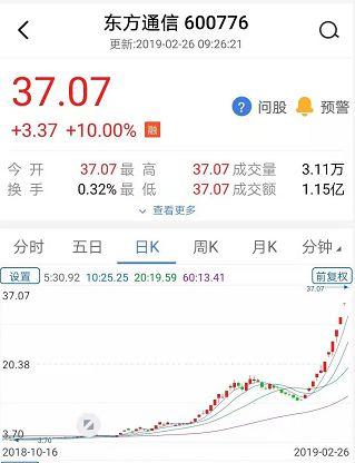 从2018年11月26日收获本轮上涨的首次涨停开始,到今日早盘一开盘,东方通信在58个交易日中涨停26次。